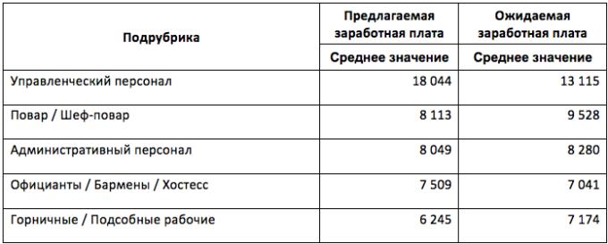 Средние зарплаты по Украине, в грн