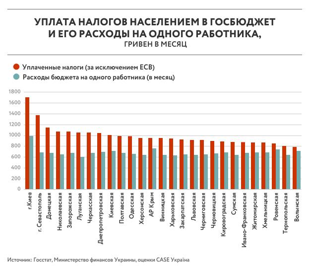 Каждый регион платит за одного работника больше, чем получает обратно