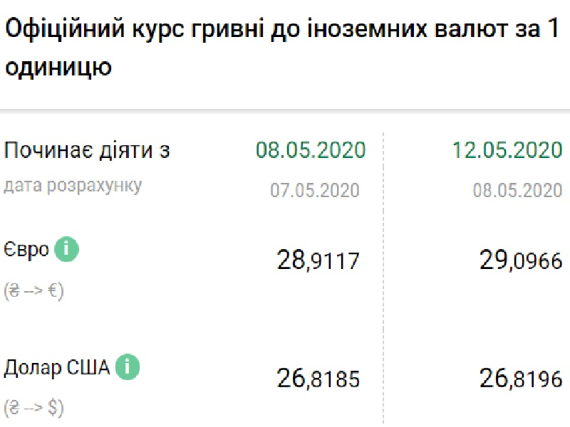Нацбанк установил официальный курс валют на 12 мая.