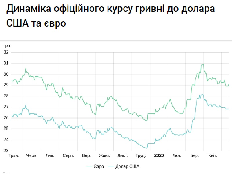 Курс валют на 13.05.2020: гривна немного укрепилась