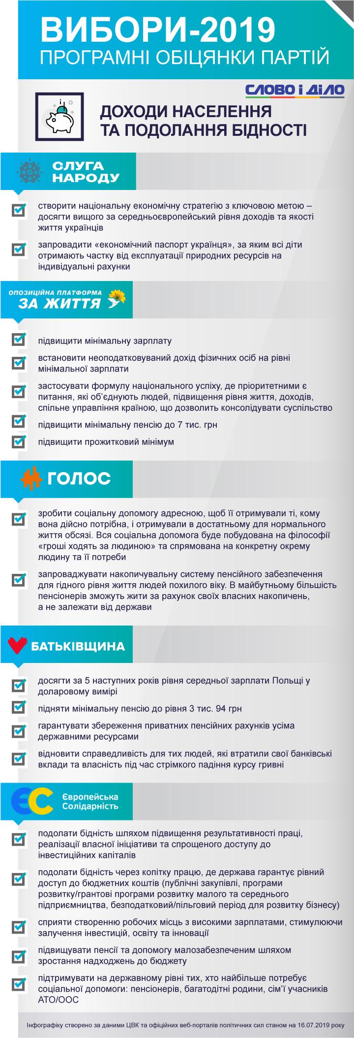 Как именно политические партии обещают побороть бедность в Украине