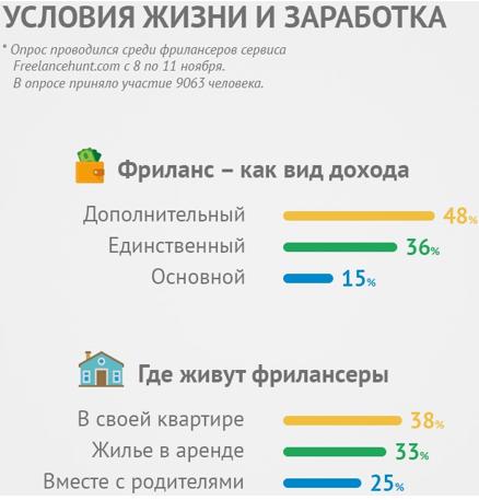 Почти половина (48%) украинских фрилансеров имеют еще какой-либо доход