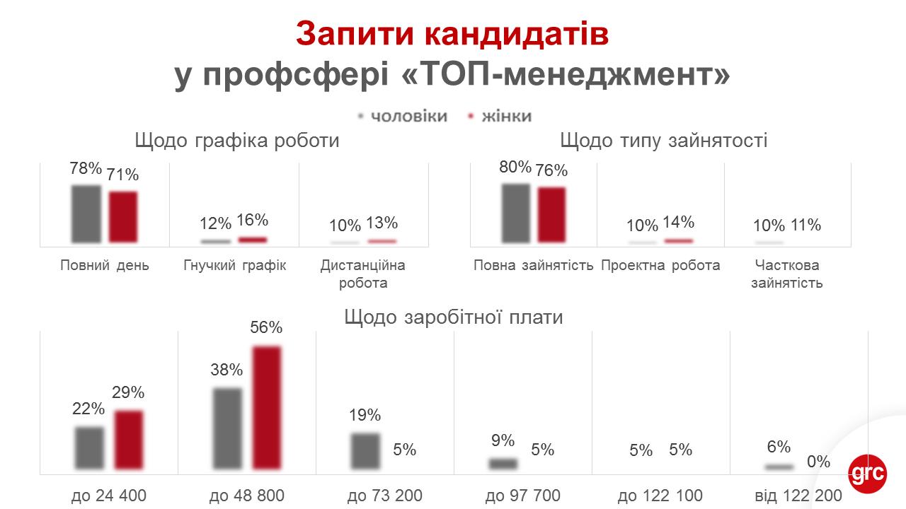 Женщины, претендующие на руководящие должности, рассчитывают получать от 24 500 до 48 800 грн