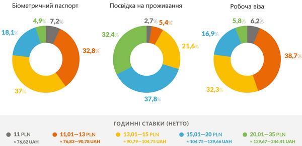 Больше всего украинцам удается зарабатывать тем, у кого есть вид на жительство