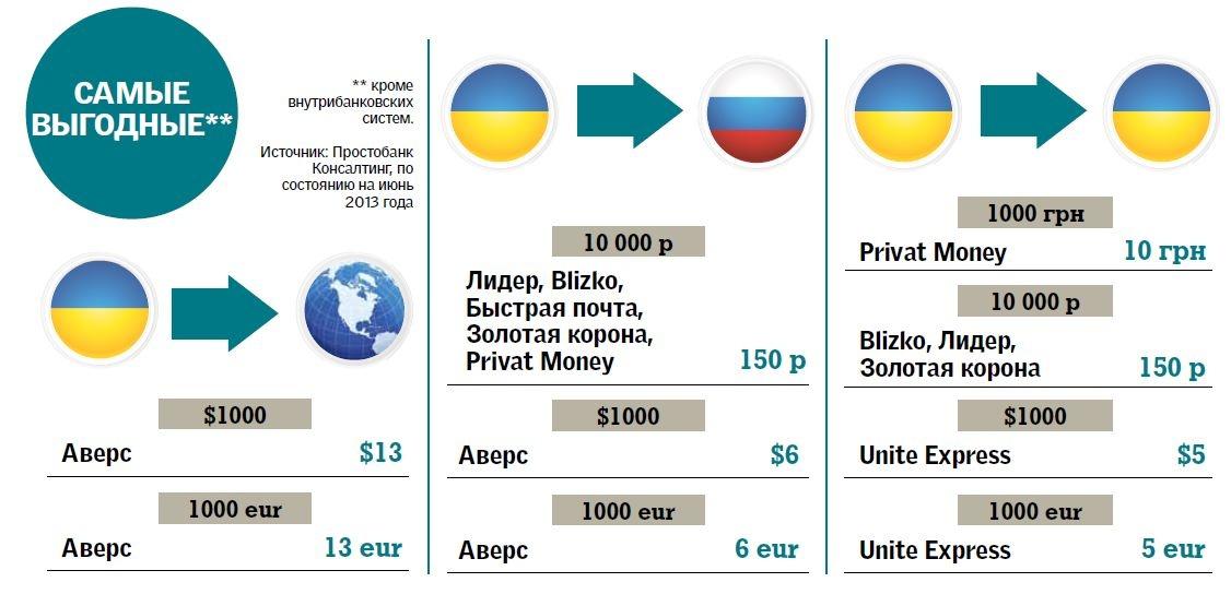 Как сделать перевод денег в россию фото 411