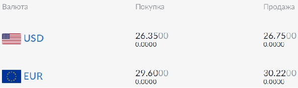 Курс валют на 25 июня: гривна незначительно проседает к доллару