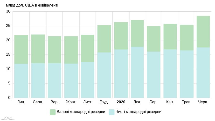 Международные резервы Украины существенно выросли - НБУ
