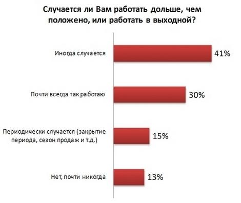 Украинцы часто перерабатывают и работают на выходных