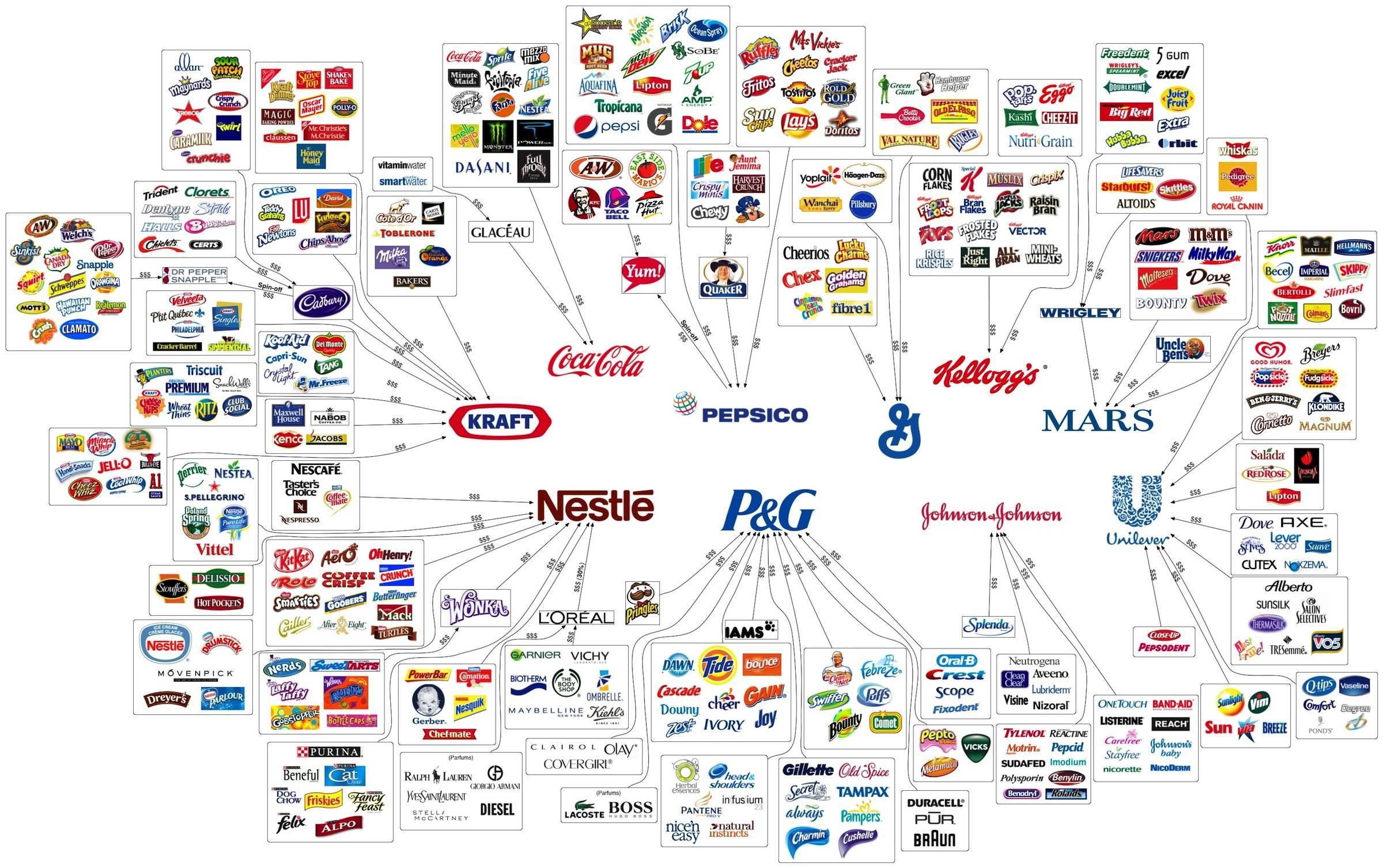 10 корпораций, которые контролируют все виды товаров
