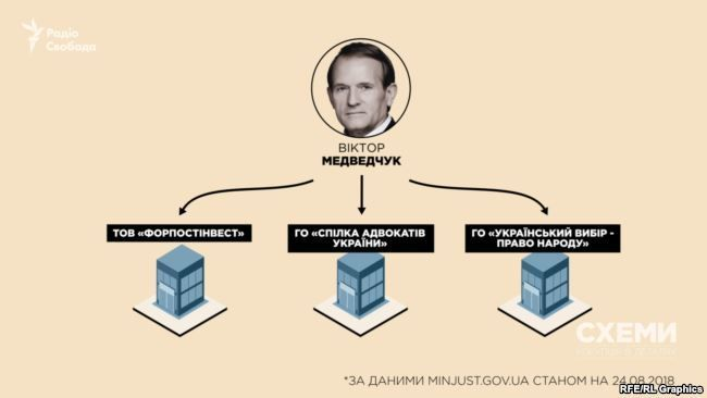 Компании Виктора Медведчука