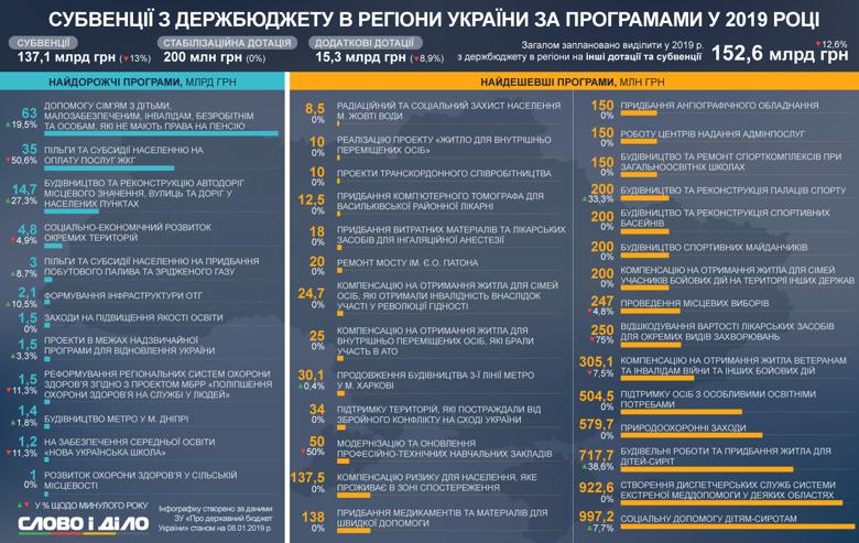 Субвенции в области Украины за программы в 2019 году