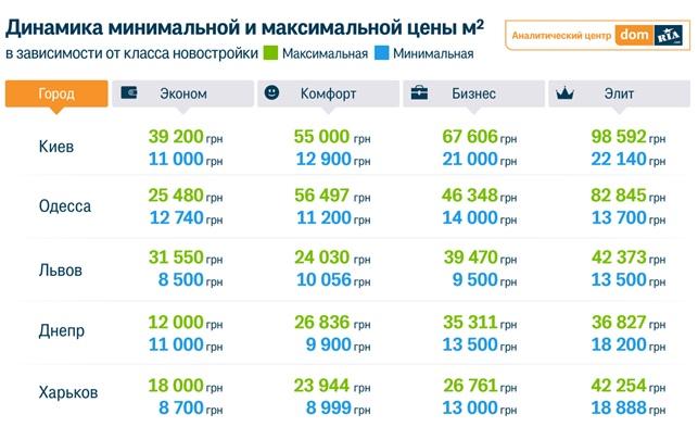 Сравнение цен за кв.м. в квартирах разных классов