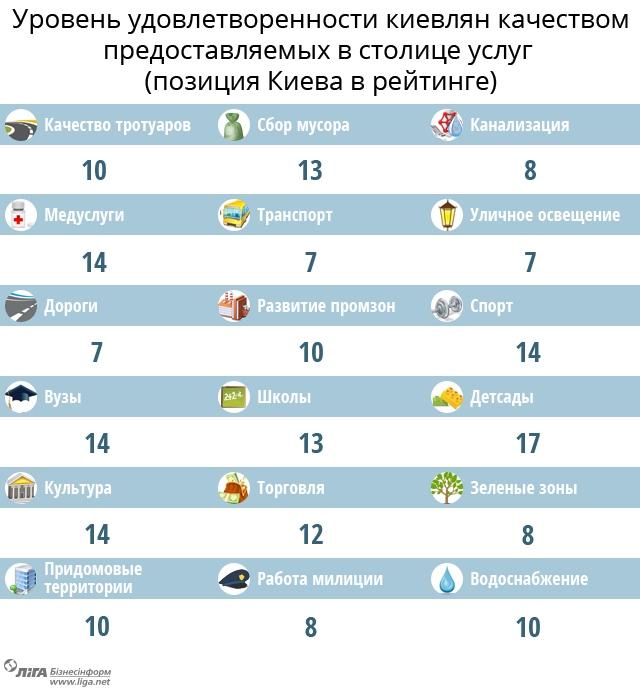 Рейтинг украинских городов