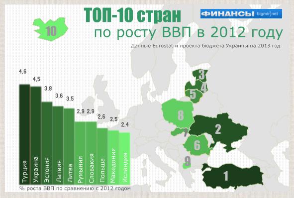Украина на втором месте по прогнозам роста ВВП в 2013 году