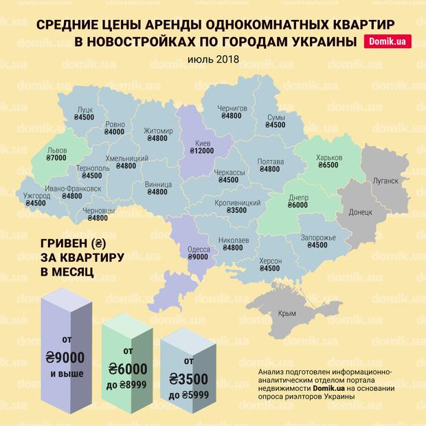 Сколько стоит аренда квартиры в разных городах Украины