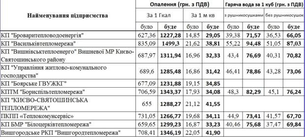Тарифы на тепло и горячую воду с 1 июля в Киевской области