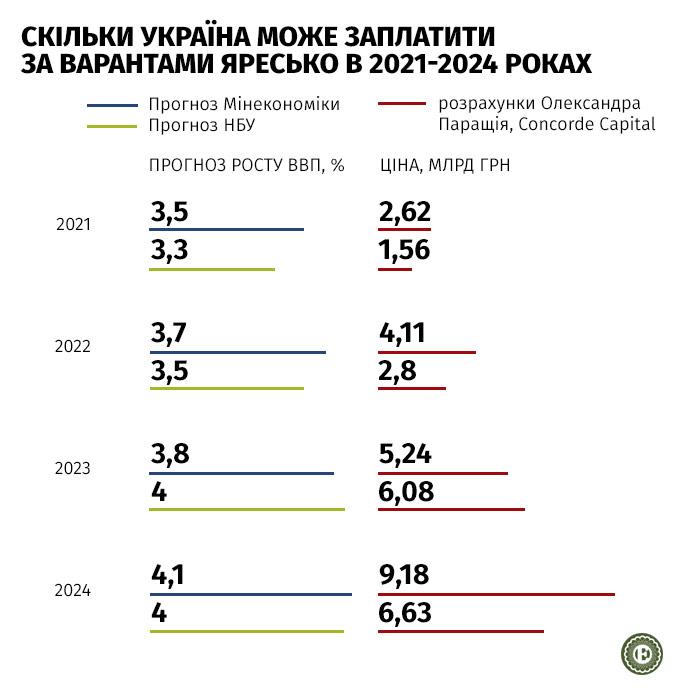 В 2021 году Украине придется отдать от 40 до 80 млн долларов.
