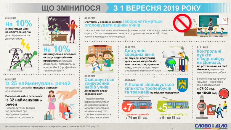 Что изменилось для украинцев с 1 сентября