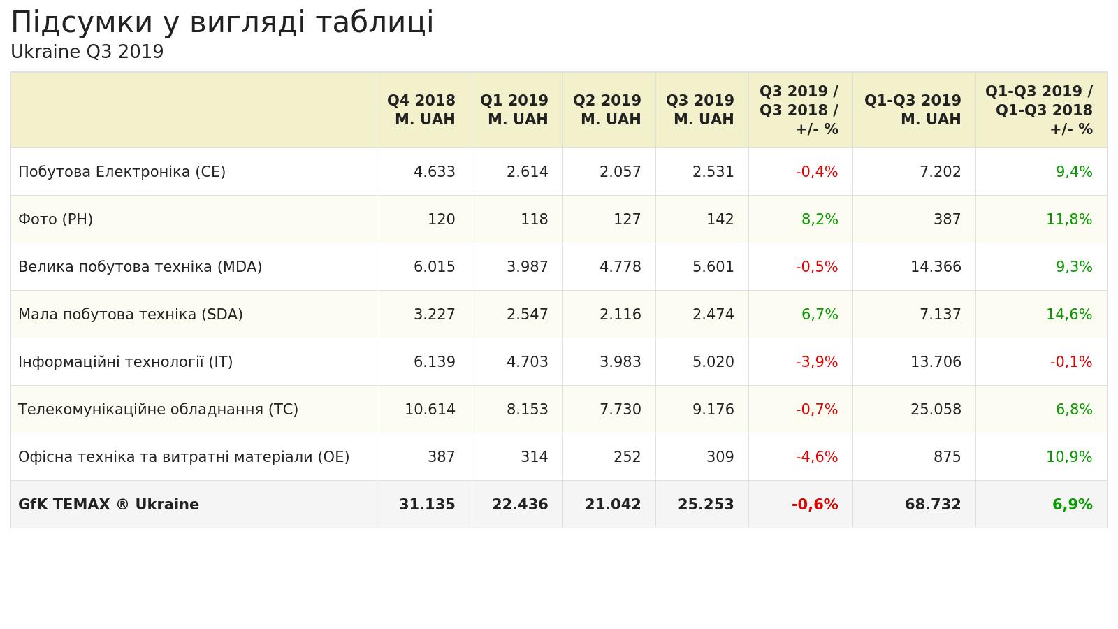 Общий объем продаж на украинском рынке технических потребительских показал падение на 1%