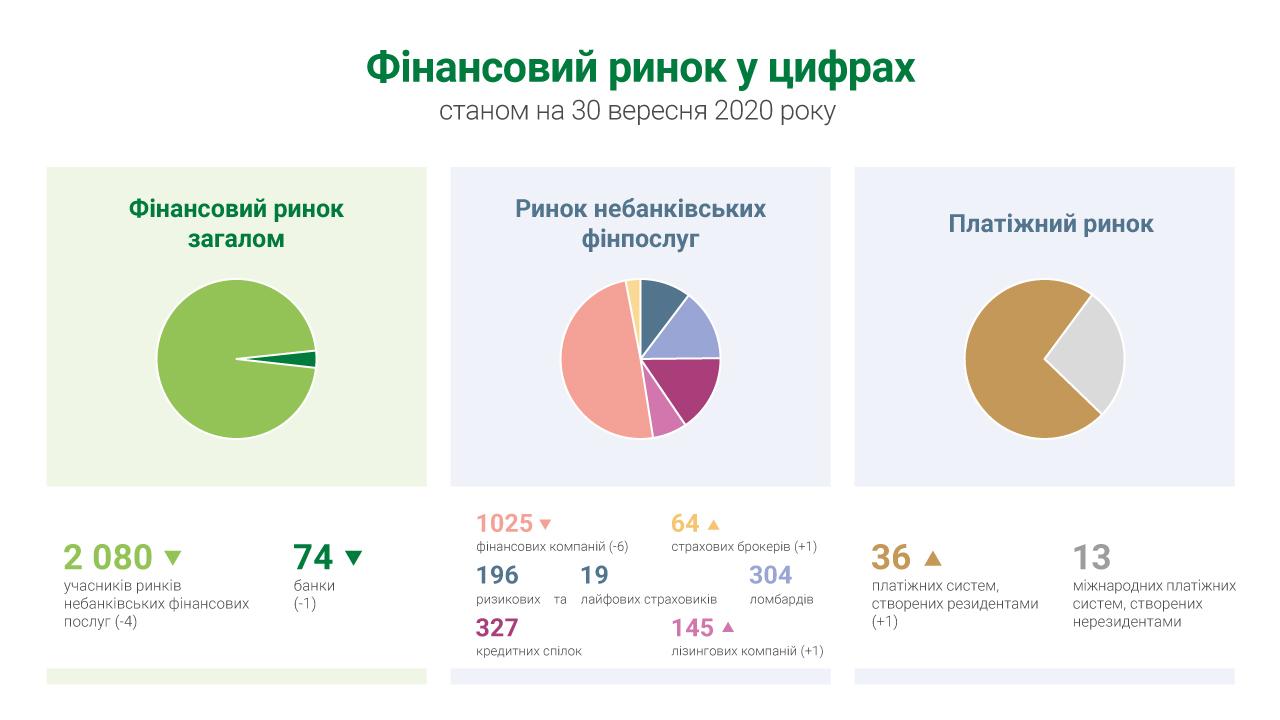 В Украине сокращается количество банков и финкомпаний - НБУ