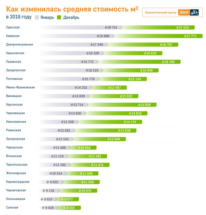 В Ивано-Франковской, Полтавской и Черкасской областях квадратные метры стали дешевле