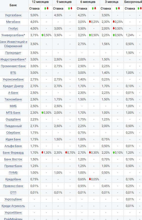 Как изменились ставки по депозитам в евро