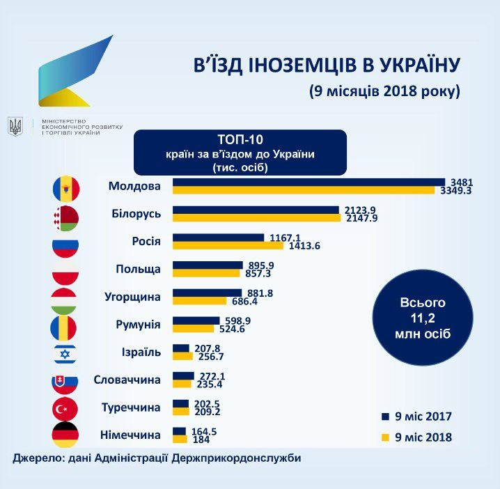 Инфографика: Количество иностранцев в Украине за 2018 год
