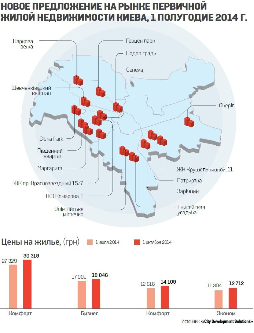 Сколько стоят новостройки в Киеве