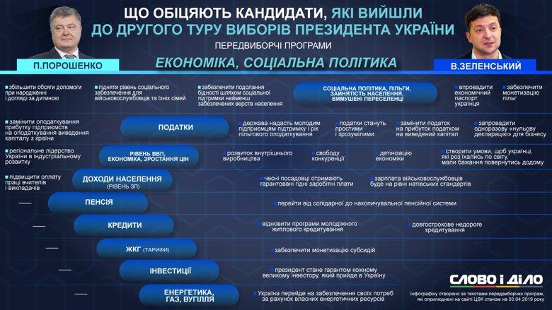 Какие обещания указаны в программах Порошенко и Зеленского