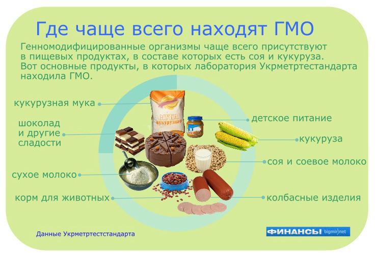 ГМО чаще всего находят в продуктах из сои и кукурузы