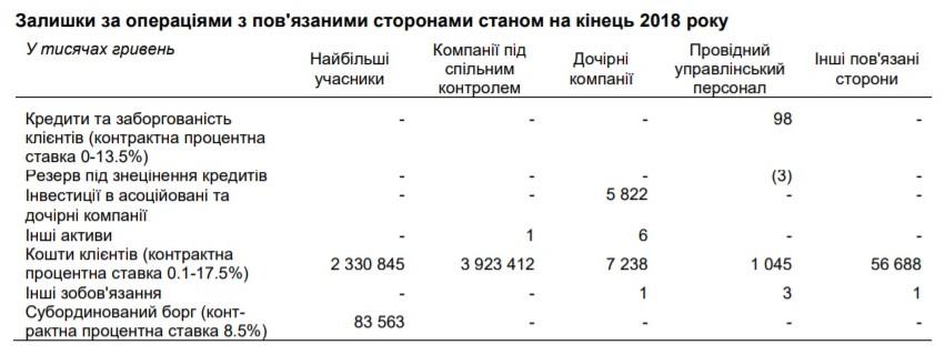 На начало 2019 объем средств связанных лиц в его портфеле составил 6,3 млрд грн