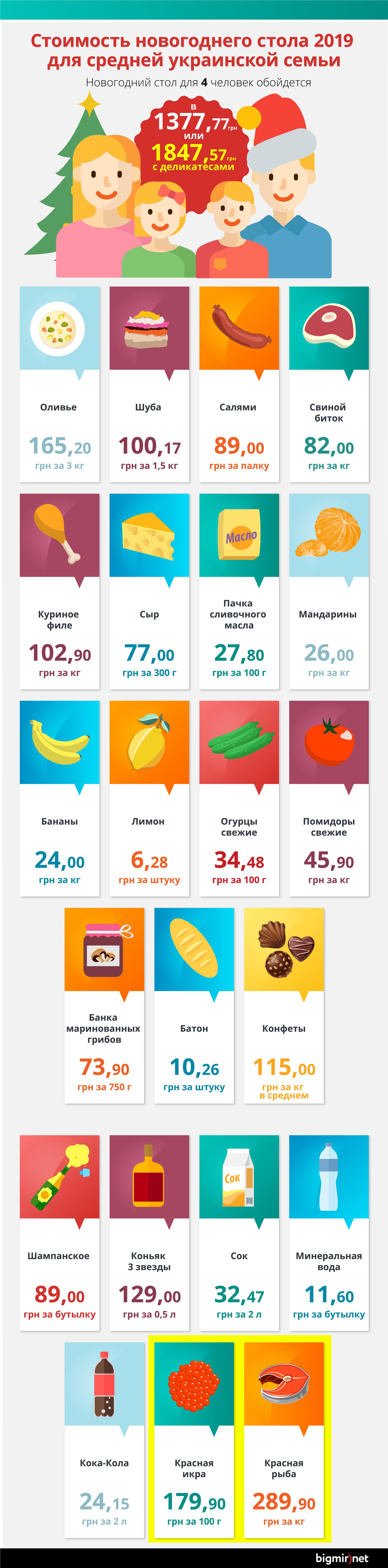 Стоимость новогоднего стола 2019 для средней украинской семьи
