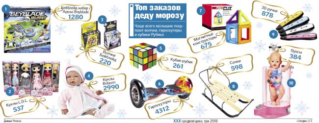 Стоимость новогодних подарков в Украине