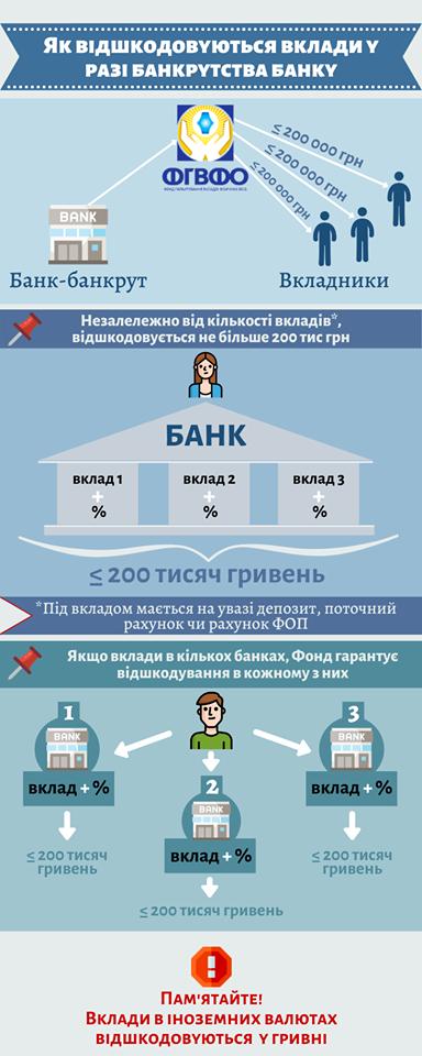 Если один человек имеет в банке несколько вкладов в одном банке, то вернут лишь 200 тыс
