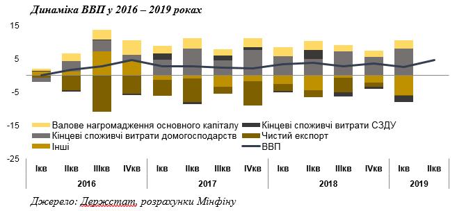 Динамика ВВП в 2016-2019 годах