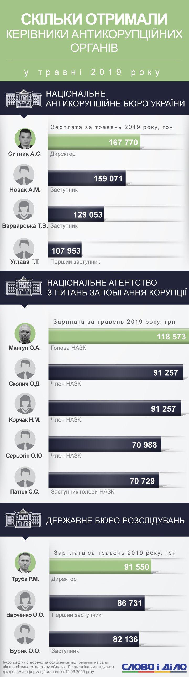 Зарплаты работников НАБУ, НАПК и ГБР