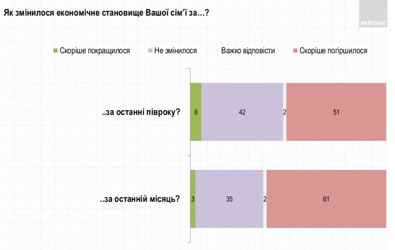 Украинцы оценили экономическое благосостояние собственных семей