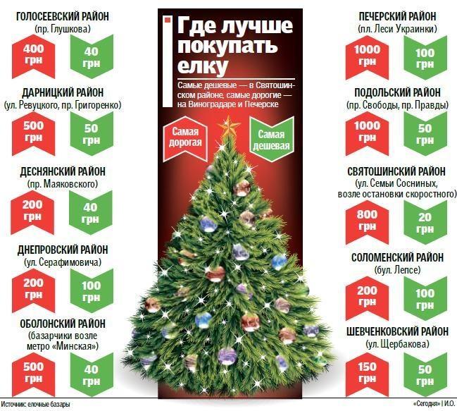 Где в Киеве купить дешевую елку