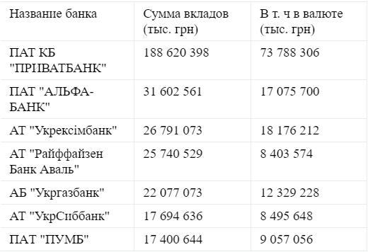 Рейтинг банков по суммах, хранящихся на депозитах