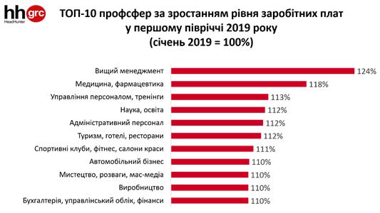 ТОП-10 профессий по росту уровня заработных плат в первом полугодии 2019 года