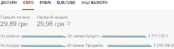 Курс валют на 19 июня: доллар и евро минимально дешевеют