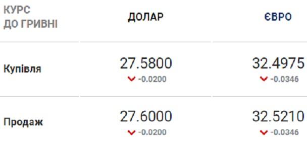 Курс валют на 12.08.2020: гривна немного проседает к евро