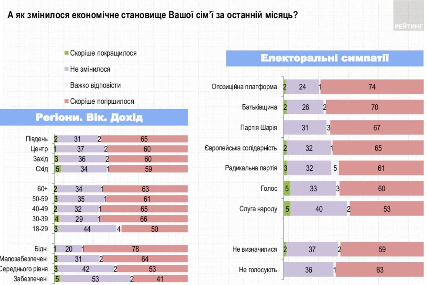 Украинцы рассказали, как изменилось экономическое благосостояние их семей за последний месяц