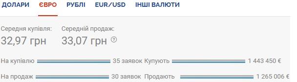 Курс валют на 01.10.2020: доллар снова дорожает
