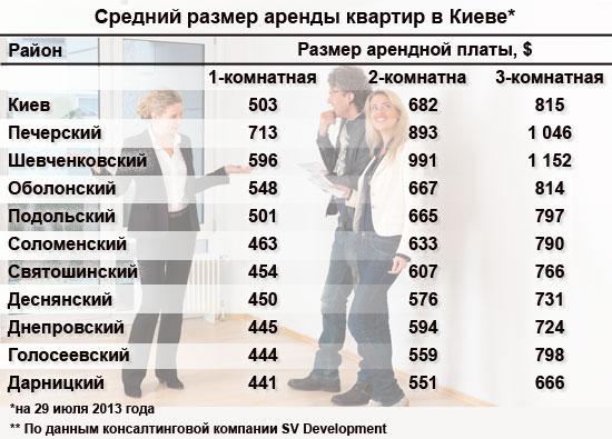 Сколько стоит снимать квартиру в Киеве
