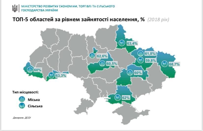 Министр представил рейтинг областей по уровню занятости в городской и сельской местности