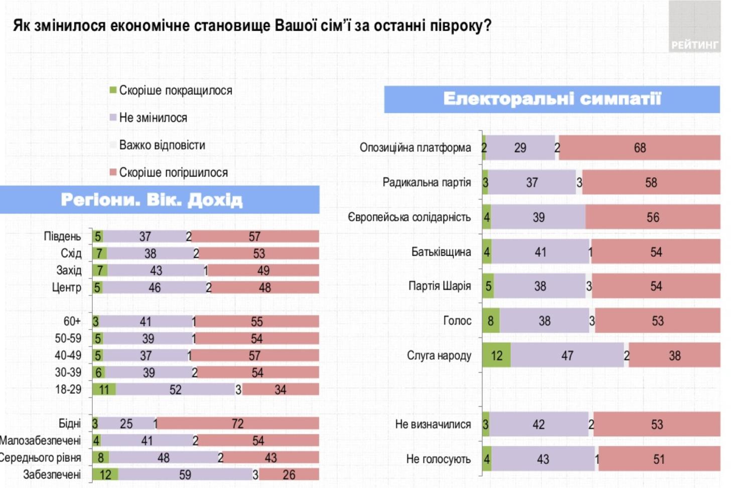 Украинцы рассказали, как изменилось экономическое благосостояние их семей за последние полгода