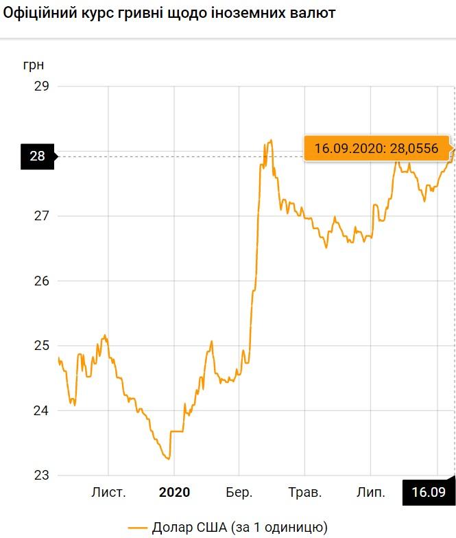 Курс валют на 16.09.2020: пике гривны продолжается