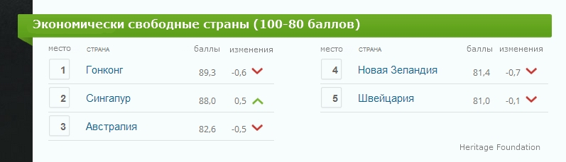 Лидеры рейтинга