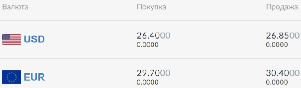 Курс валют на 9 июня: Доллар продолжает пике, евро уже дороже 30 грн